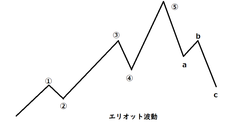 一般的なエリオット波動を紹介する画像