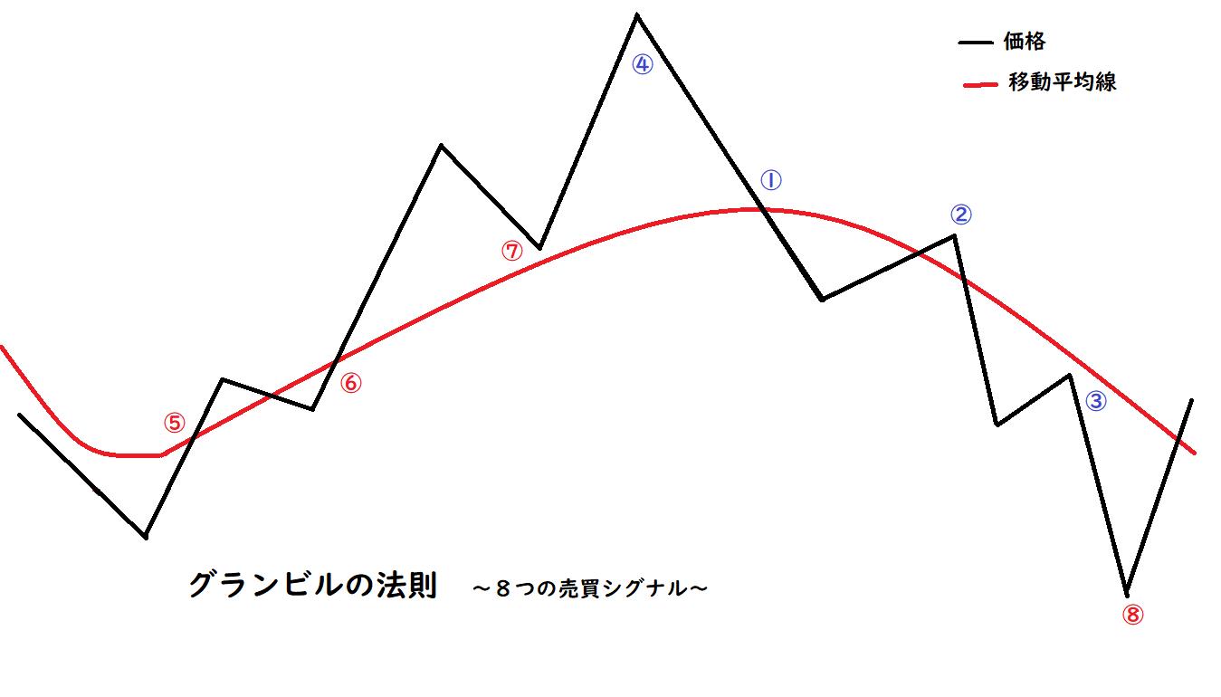 グランビルの法則を説明するための相場と移動平均線の画像