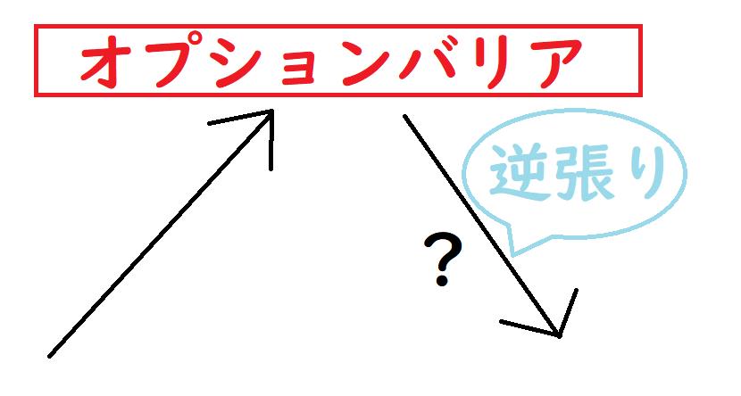 オプションバリアを利用した逆張り手法